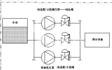阀门起到恒流阀作用,当多台水泵并联工作 时,可以保持每台水泵在各自