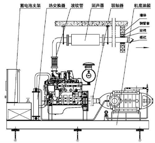 高温高压应急万博登录水泵机组外形图
