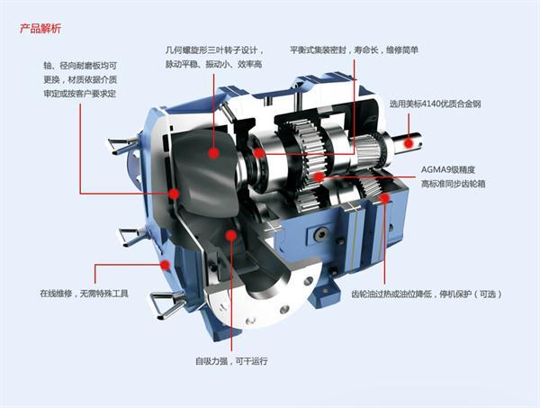 防汛抗旱救星——移动式泵车是广州三业研发的全球第一台体积最小、流量最大、全智能控制、全免维护、全天候、泛功能移动泵车,采用非电启动及空气为冷却介质的发动机,不但免除了蓄电池及风箱水箱的维护以及加注冷却液的烦恼,而且能在极高、低温和沙尘等恶劣的环境下工作。在长期存放的情况下,装备随时可以奔赴现场并立即投入作业。应用于城市内涝排水、抗旱抢险、淤泥排水、紧急抢险排水等市政排水供电;农田抗旱供水的排灌系统、围堰抽水、临时调水;以及消防装备配套供水。  01 采用凸轮转子泵  超长服务寿命和