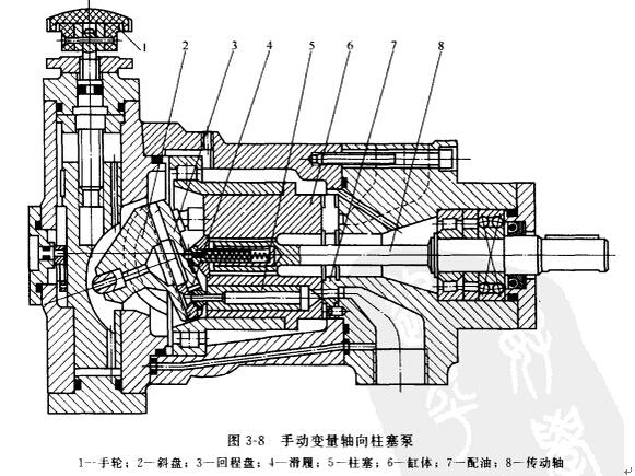 斜轴式柱塞泵结构图_直轴式轴向柱塞泵的工作原理分析