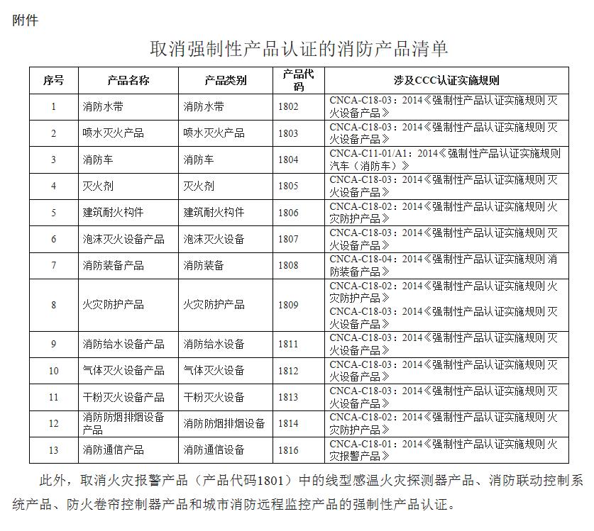取消强制性认证的消防产品清单